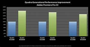 Gpu Performance Chart How Workstation Users Can Get Desktop Class Performance