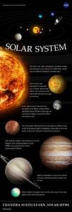 Chandra :: Resources :: Infographics