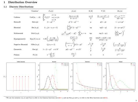 matthias vallentin probability and statistics cheat sheet