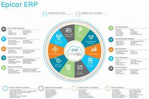 Epicor Erp Manufacturing Software