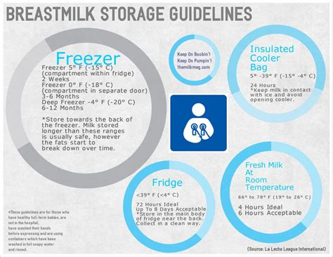 The Best Breast Milk Storage Bags Babycare Mag