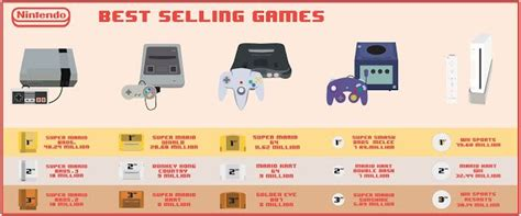 Nintendo Console Best Sellers History Of Game Consoles