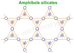silicates types classification examples structure formula