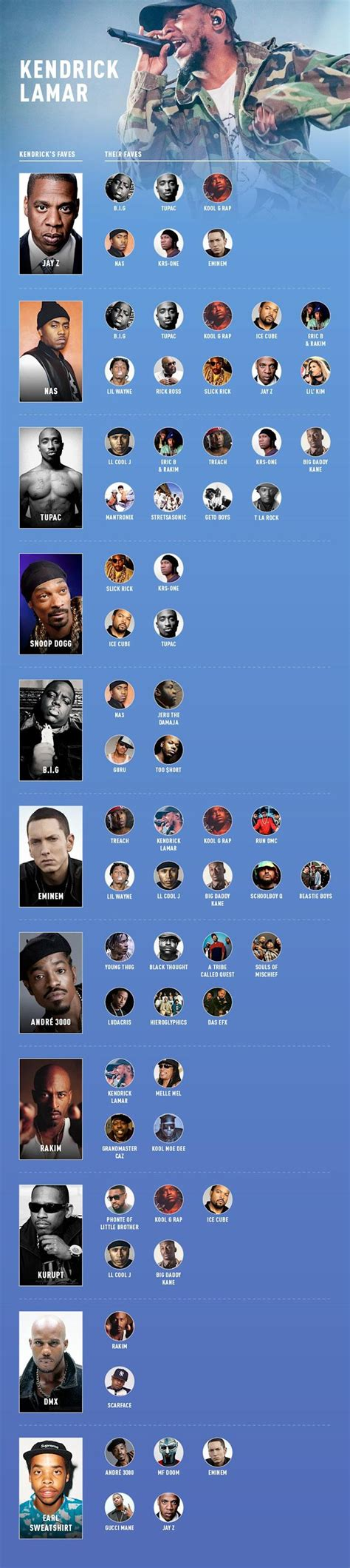 These 5 Charts Show Who Your Favorite Rapper's Favorite ...