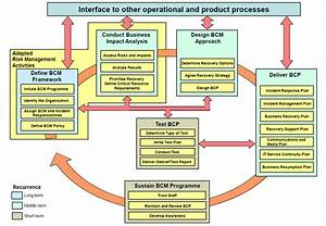The Business Continuity Process Enisa
