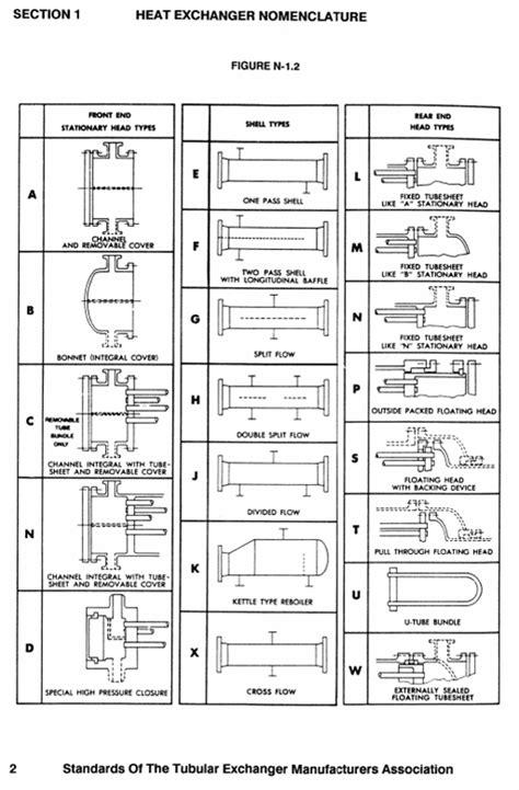 熱交換器の分類と種類