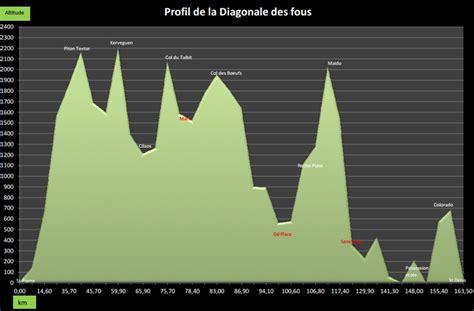 guide r 233 union parcours de la diagonale des fous 2013