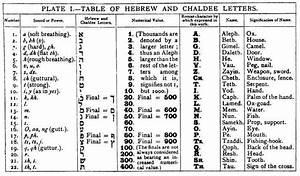 the kabbalah unveiled an introduction to kabbalah philosophy With kabbalah hebrew letters