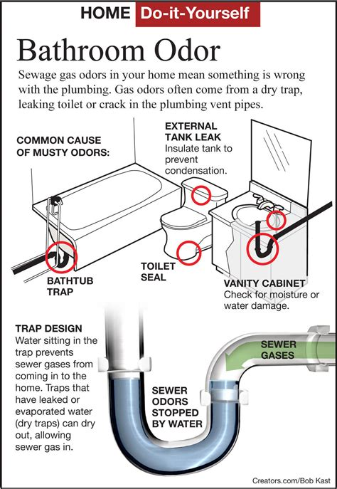 find  sewer gas odor   bathroom siouxland homes