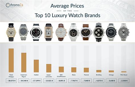 Average Prices Of The Top 10 Luxury