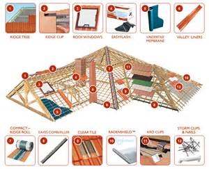 monier roof tiles catalogue malaysia website of sicisell