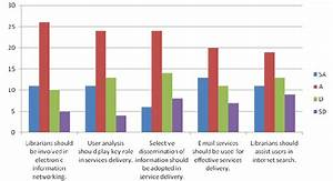 A Bar Chart Showing Strategies For Service Delivery