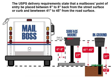 Information On Usps Mailbox Specifications