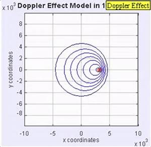 Doppler Effect Animated–Wayne Staab–Wayne's World