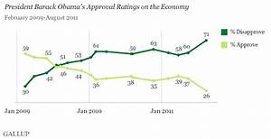 New Low of 26% Approve of Obama on the Economy