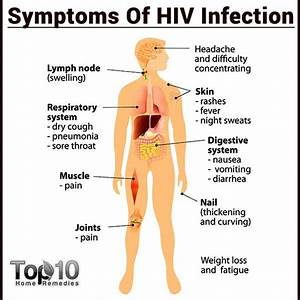 10 Early Signs and Symptoms of HIV that You Must Know ...