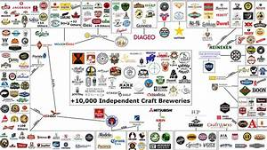 This Massive Chart Shows All The Craft Breweries Owned By Big Beer Companies