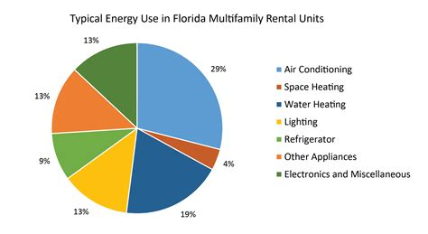 average utilities cost for 1 bedroom apartment in florida