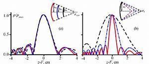 Linear Axial Pressure Amplitude Distributions    Max P P