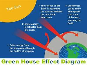 Diagram Of The Greenhouse Effect : global warming and green house effect ~ A.2002-acura-tl-radio.info Haus und Dekorationen