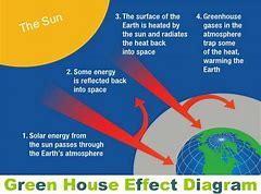 Hd wallpapers enhanced greenhouse effect diagram hdloveddesktopf hd wallpapers enhanced greenhouse effect diagram ccuart Images