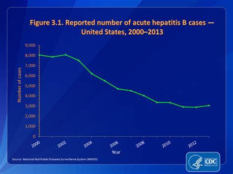 CDC DVH - Viral Hepatitis Statistics & Surveillance - 2013 ...