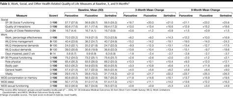 similar effectiveness  paroxetine fluoxetine