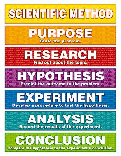 science fair headings printable scientific method scientific method