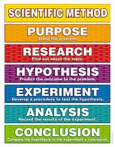 Scientific Method: Scientific Method
