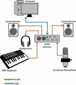 Pc Or Mac And The Audio Interface