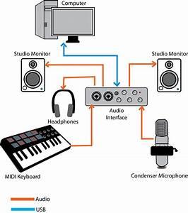Car Audio Diagram