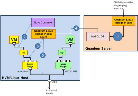 neutron linux bridge plugin openstack