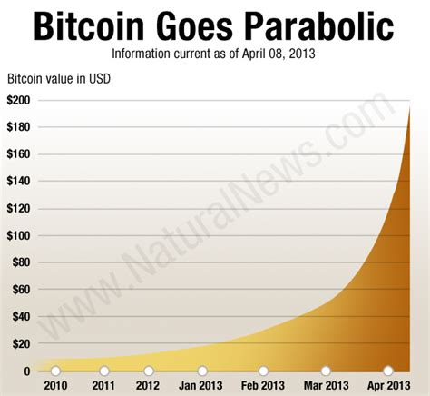 bitcoin bubble  speculative bitcoin buy ins
