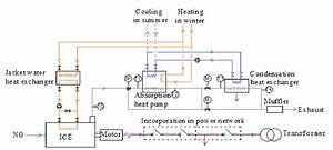 Schematic Diagram Of The Flue Gas Heat Recovery Of Gas Engine