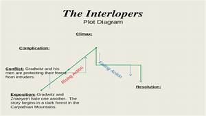 The Interlopers Plot Diagram Exposition  Conflict  Climax