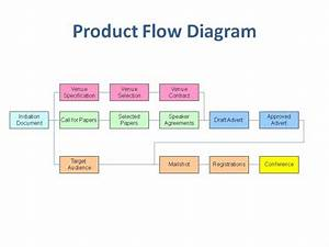 Download Product Breakdown Structure