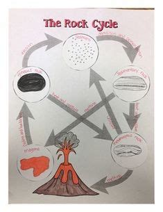 Boar Cycle Diagram by Science On Middle School Science Earth
