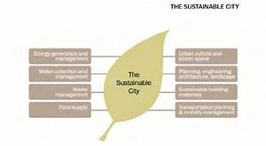 The Outlined 15 Principles Of Green Urbanism Aim To Guide