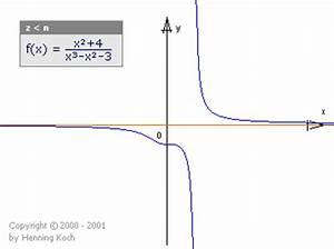 Senkrechte Asymptote Berechnen : verhalten im unendlichen rationale funktionen ~ Themetempest.com Abrechnung