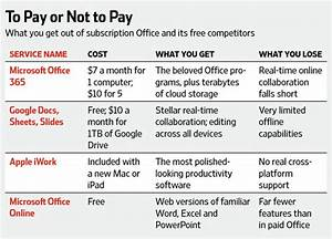 Do you really need microsoft office anymore wsj for How much does microsoft word cost