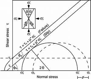Mohr Circle Diagram Showing Failure Envelopes For Shear