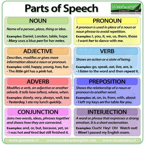 79 Best English Grammar Images On Pinterest  English Class, English Grammar And Learning English