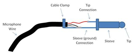 Cables Connectors Hocking College Studyblue