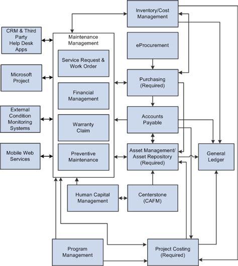 peoplesoft enterprise maintenance management  peoplebook
