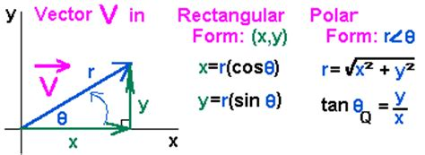 vector vector addition components of a vector find a