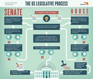 Congress  How A Bill Becomes A Law