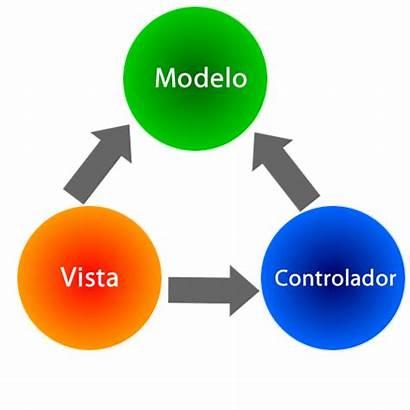 Modelo Controlador Vista Programacion Mvc Hable Explica