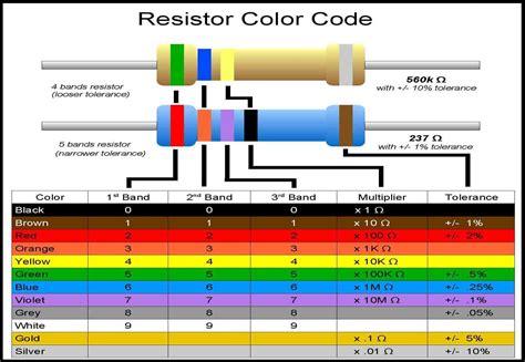 resistor color pin resistor color code on