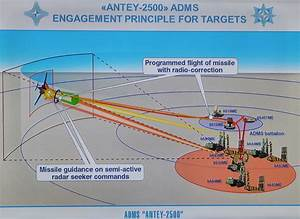 As Russia Improves Its Surface-to-Air Missiles, US Looks ...