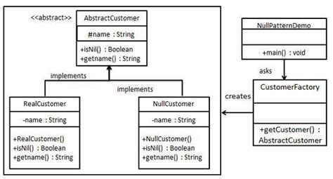 design patterns null object pattern